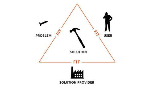 Design: problem, solution, user fit triangle - 1