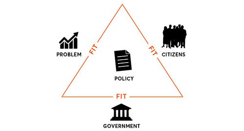 Design triangle: problem, citizens, government