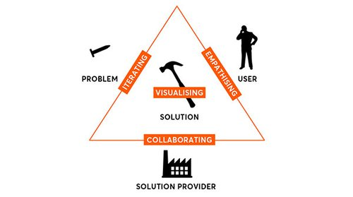 Design triangle with design principles: empathising, iterating, collaborating, visualising