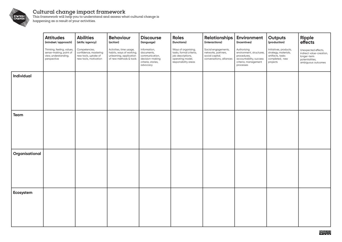 States of Change - impact framework sheet