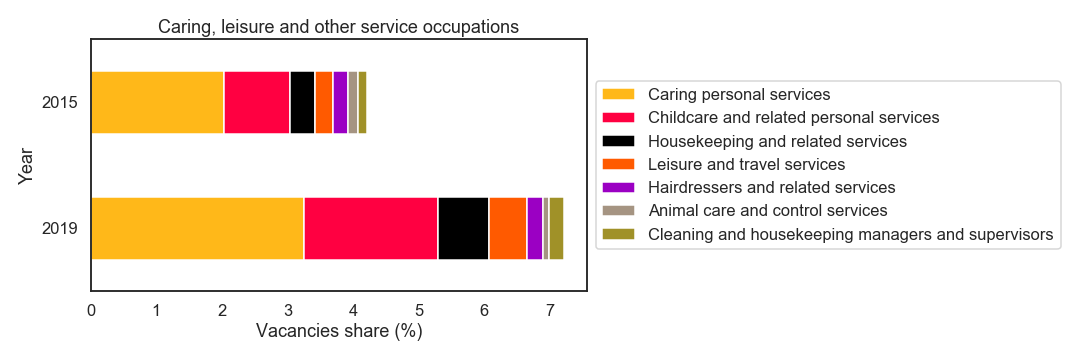 Skill demand by occupation.