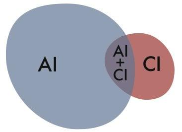 AI+CI venn.jpg