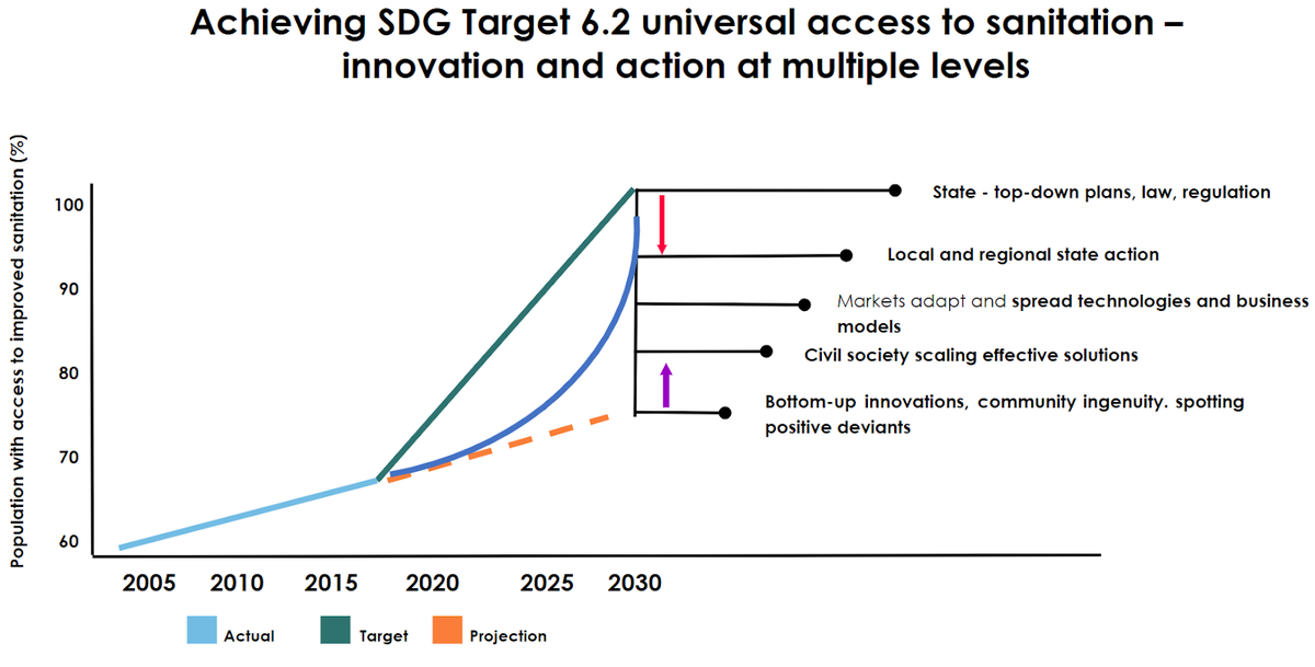 Achieving SDG Target 6.2.png
