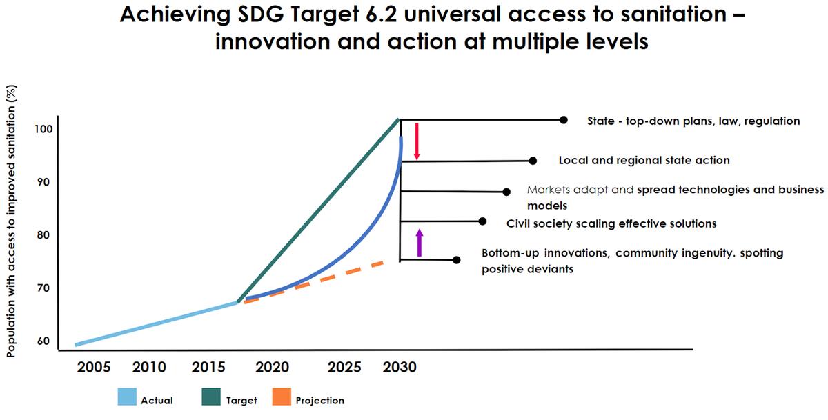 Achieving SDG Target 6.2