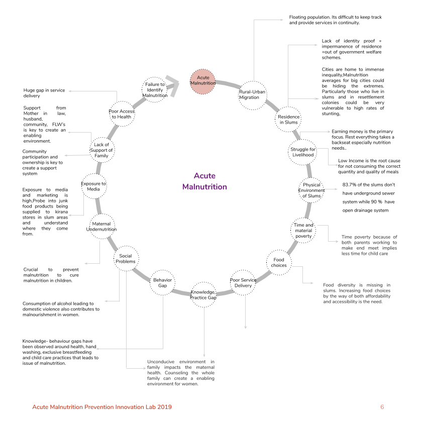 Acute Malnutrition Problem cycle