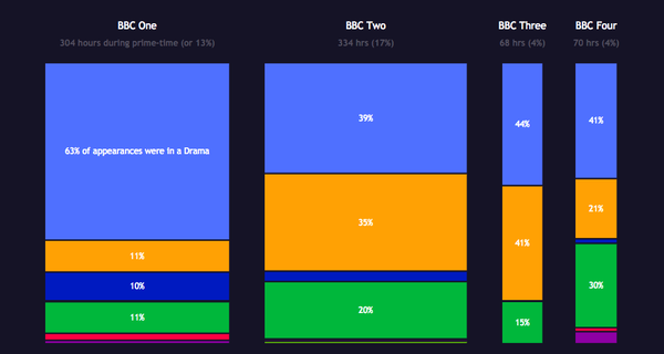 BBC on-screen talent data viz