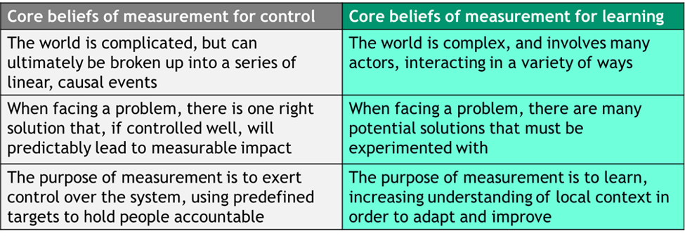 Table showing core beliefs of measurement for learning