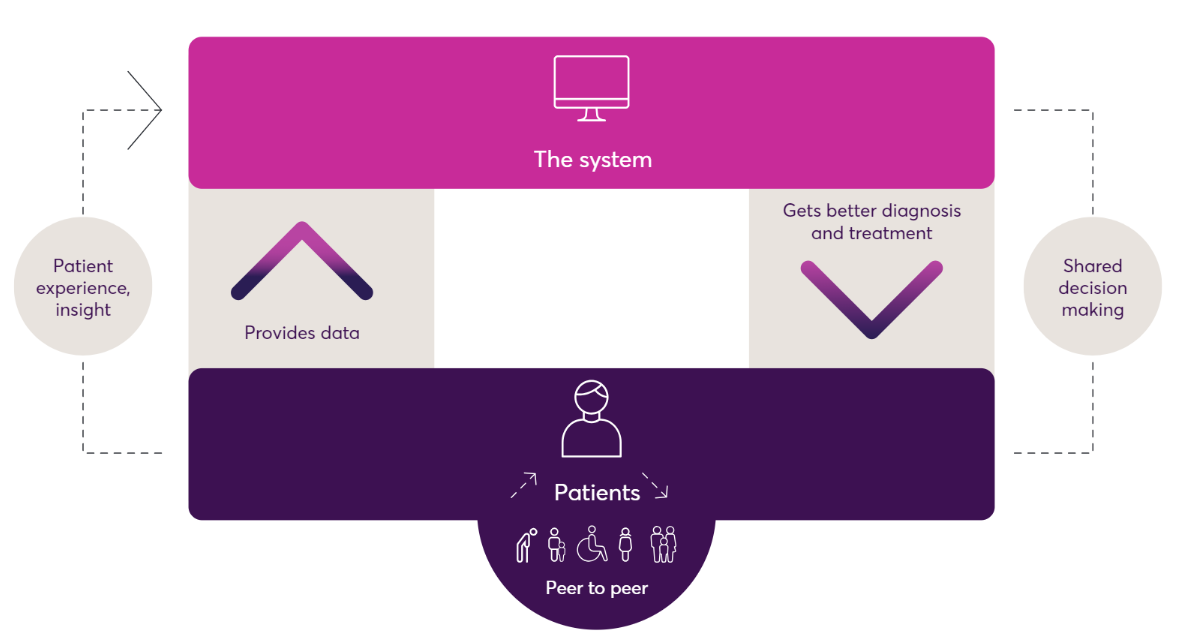 CI systems for health