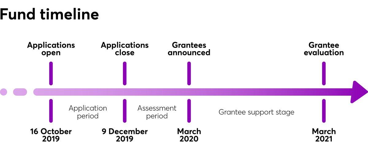 CareerTech-Fund Timeline-1092 pixels wide.jpg