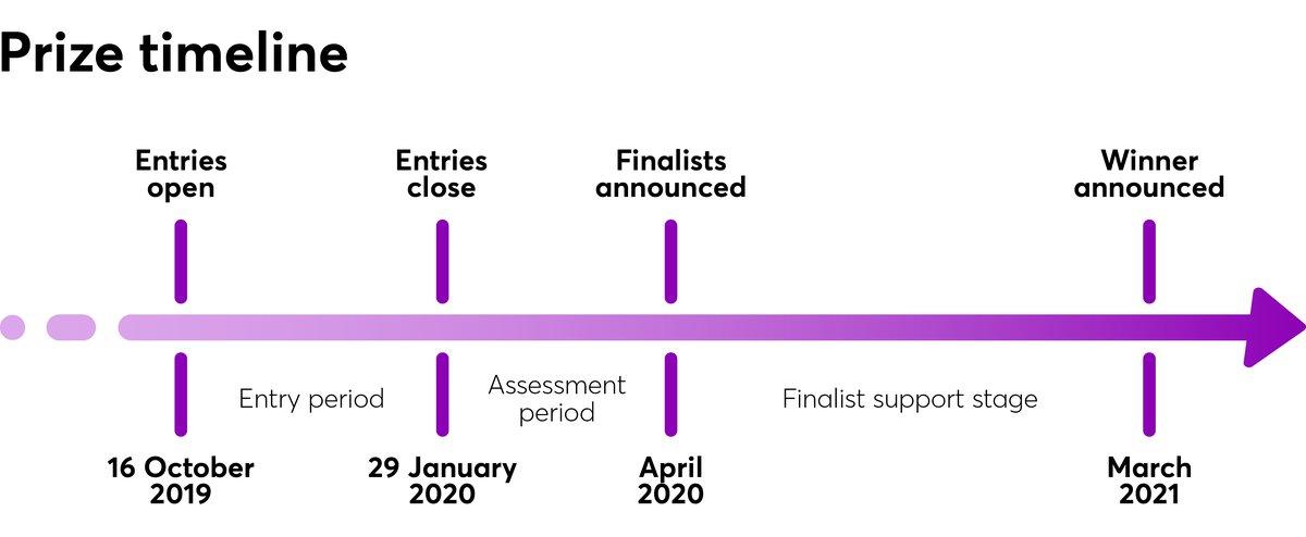 CareerTech-Prize Timeline-1092 pixels wide.jpg