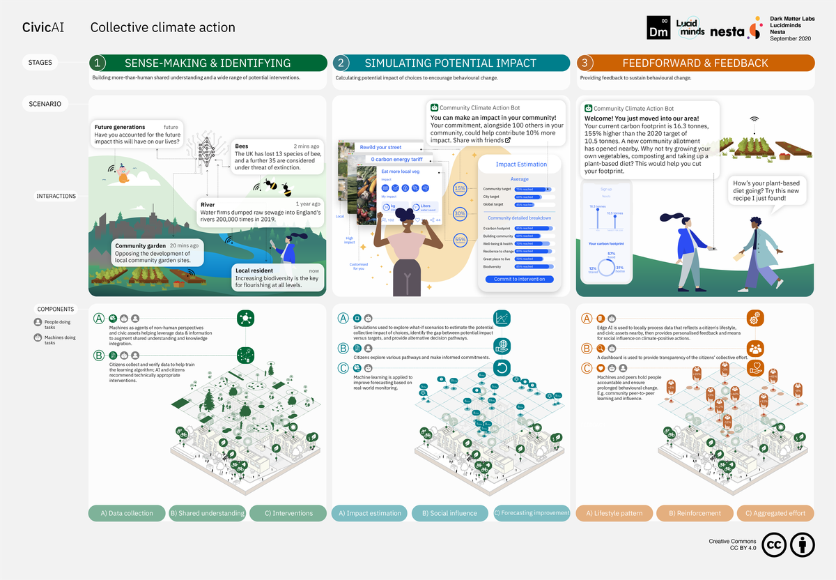 Collective climate action - overview layout.png