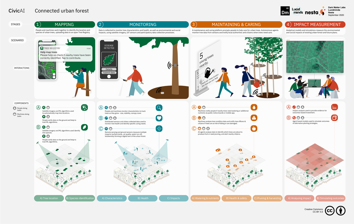 Connected urban forest - overview layout.png