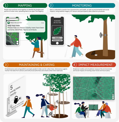 Connected urban forest - summary layout (1).png