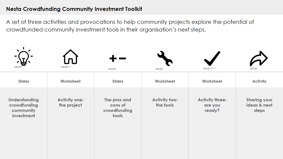 Crowdfunding investment toolkit routemap diagram listing 6 stages of the process
