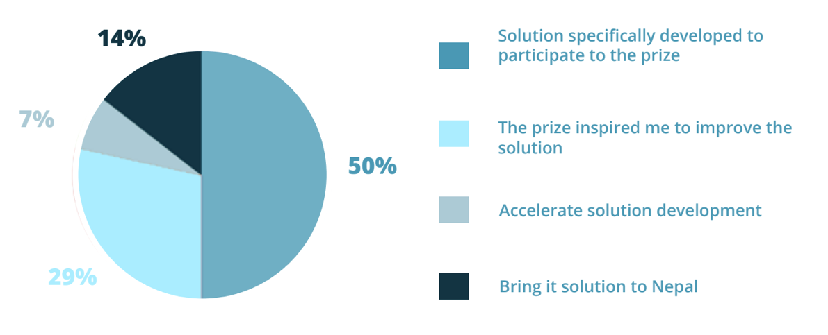 Capturing the impact of a challenge prize | Nesta