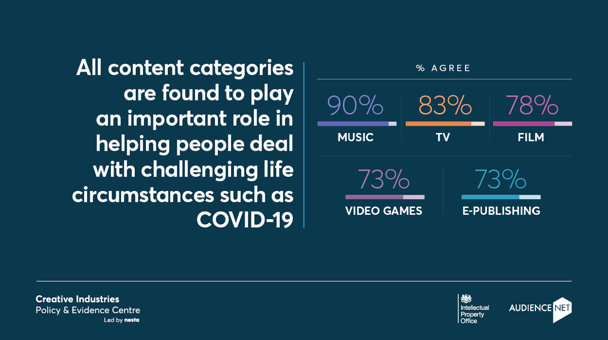 Survey results on how we consume culture at home during COVID-19