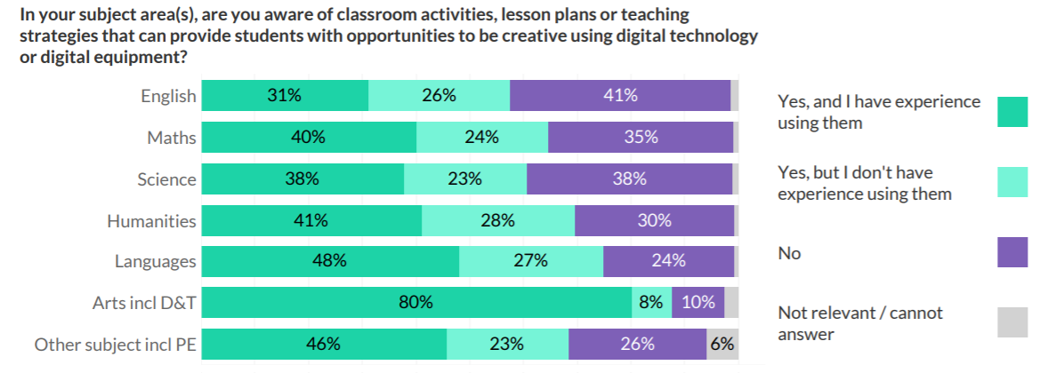 Digital creative skills - teacher experience and awareness by subject.png
