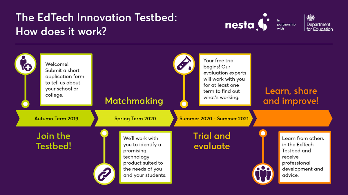 EdTech Innovation Testbed - how does it work