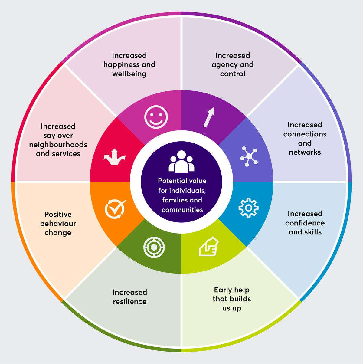 Eight ways that people-powered approaches can impact individuals and families.jpg