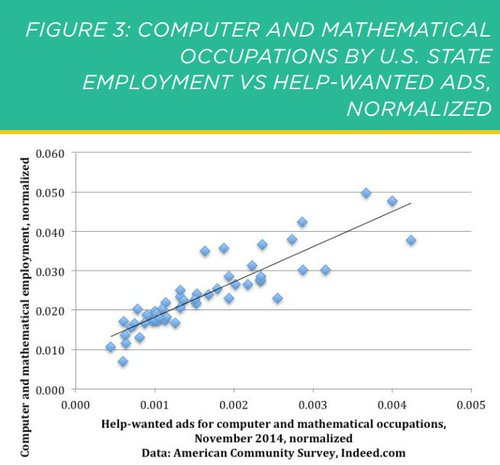 IT want-ads and employment correlation