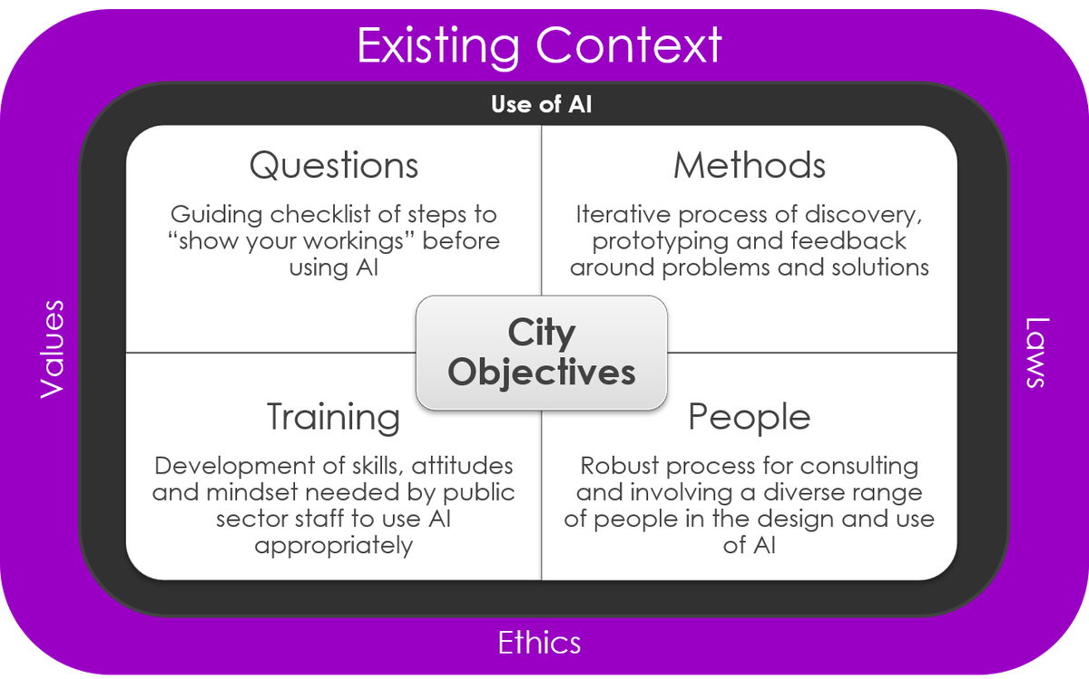 Four Components to Responsible use of AI for cities - Eddie Copeland.png