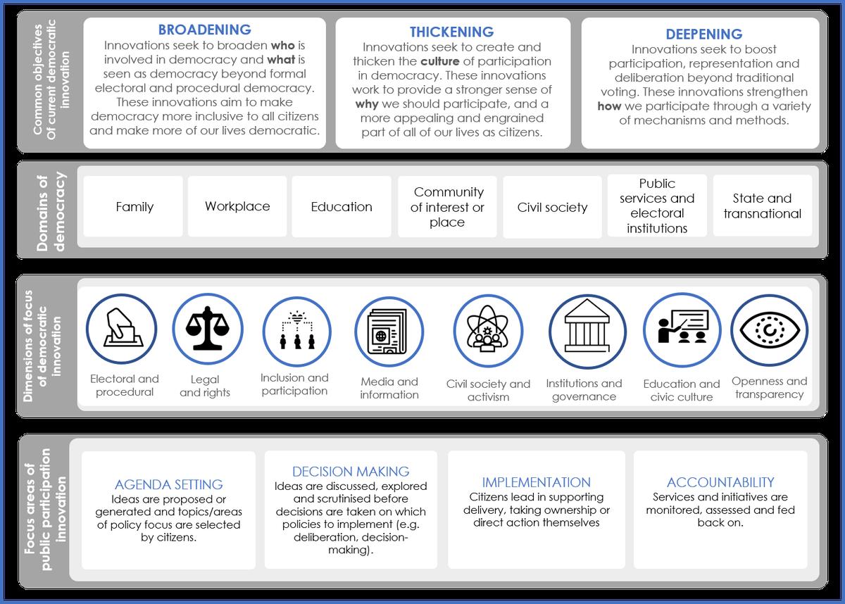 Diagram: A Framework for Understanding Democratic Innovation in the UK