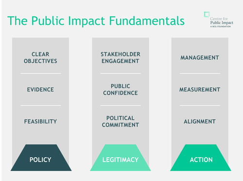 The CPI Public Impact Fundamentals
