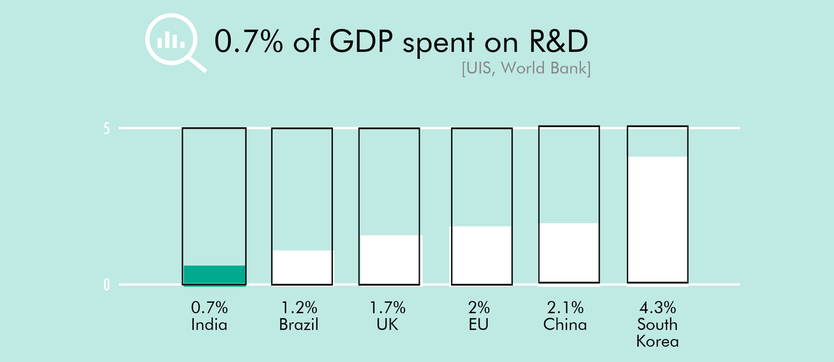 GDP and R&D