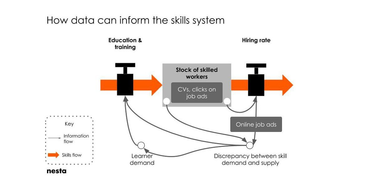 A simple systems diagram to show how data creates a 'smart' system