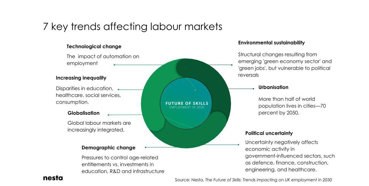 Seven trends affecting labour markets
