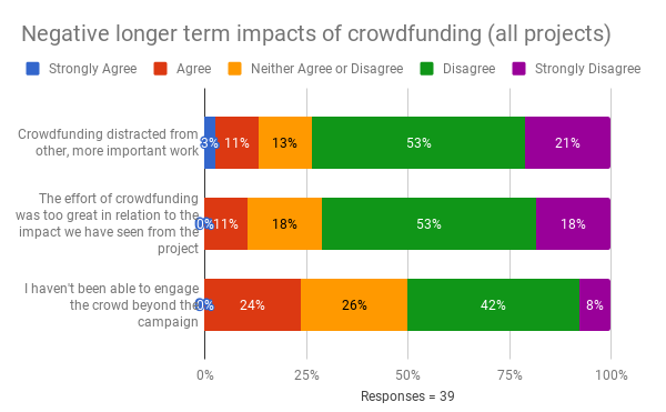 Crowdfunding graph