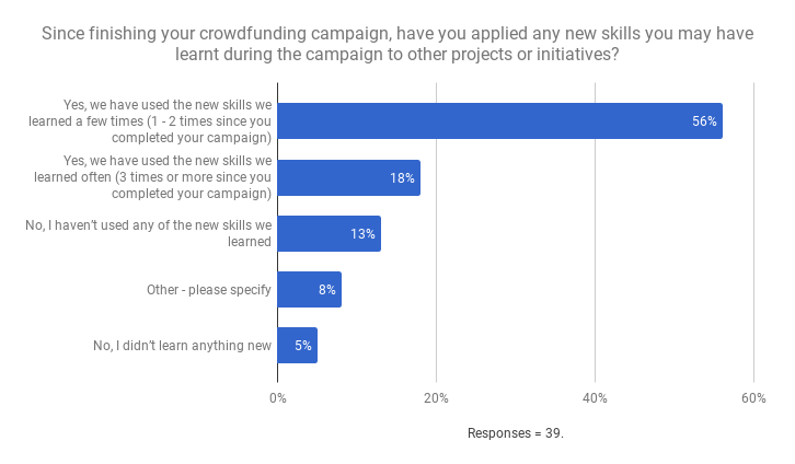Crowdfunding graph