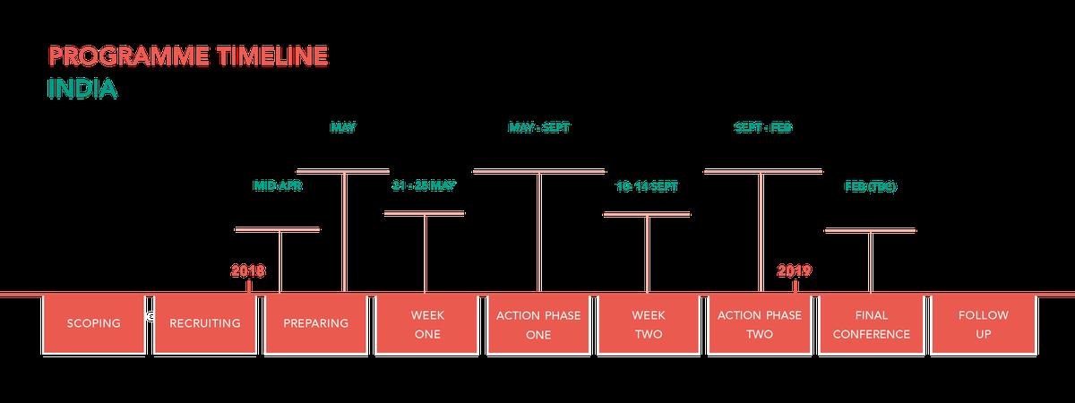 GIPA: India project timeline