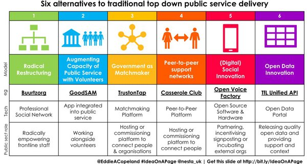 IOAP - Six alternatives to traditional top down public service delivery.jpg