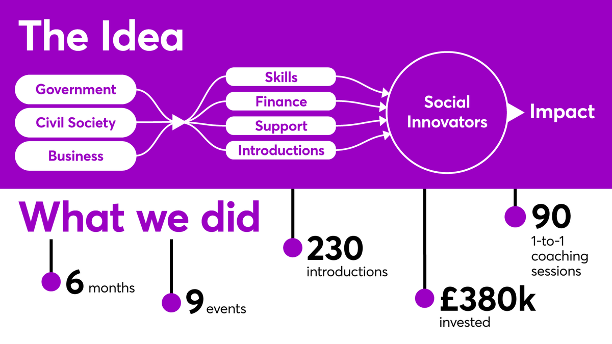 Inclusive Economy Partnership - the idea and what we did graphic
