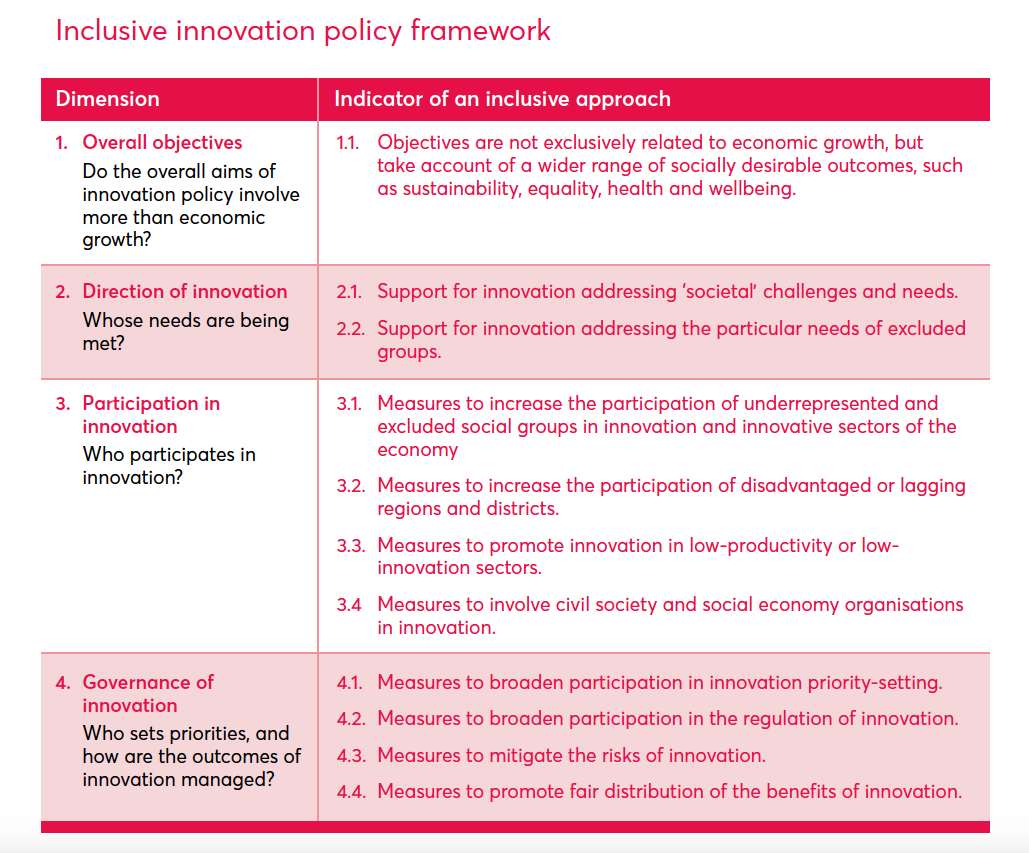 Inclusive innovation policy framework