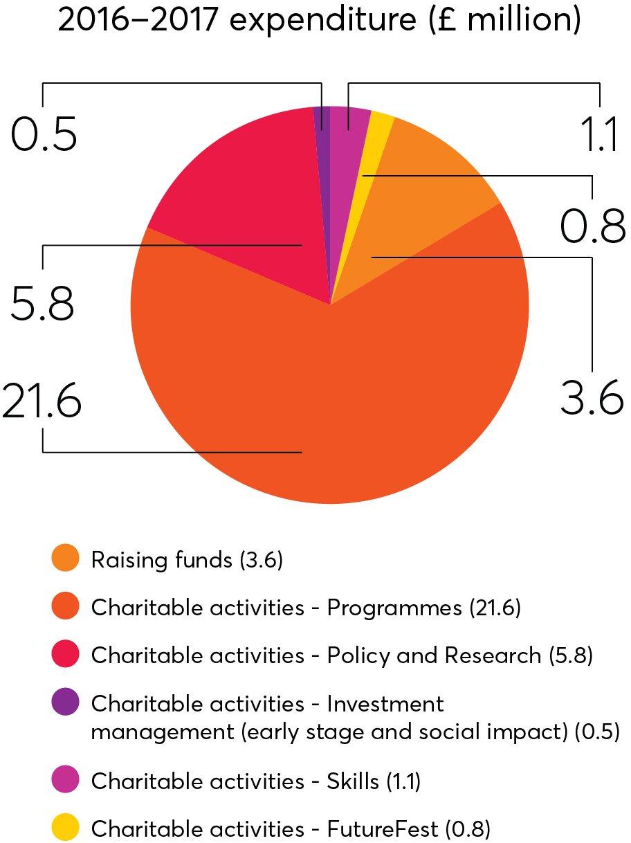 Nesta expenditure chart 2016-17