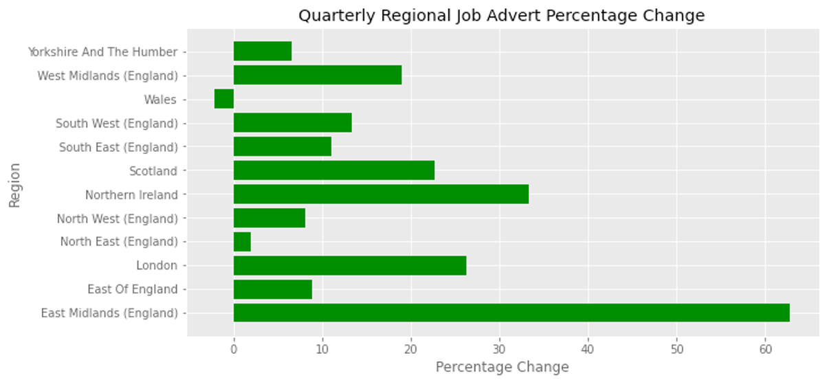 The graph above shows the growth in the number of new adverts collected between the first and second quarters of this year. Wales is the only area to have experienced a reduction in volume over this period.