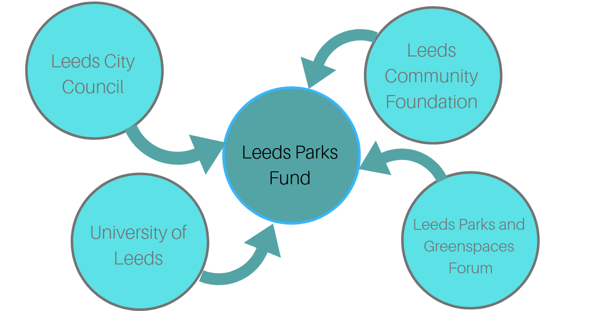 Leeds Parks Fund graph