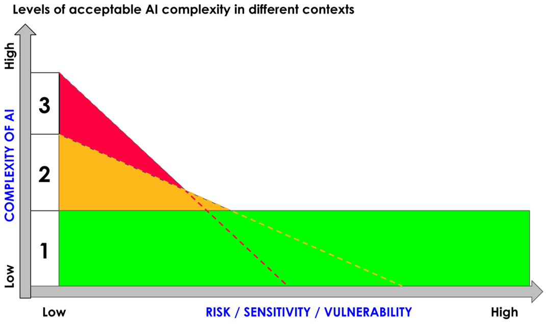 Levels of acceptable AI complexity in different contexts