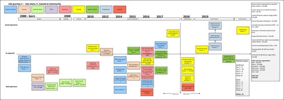 A life journey map