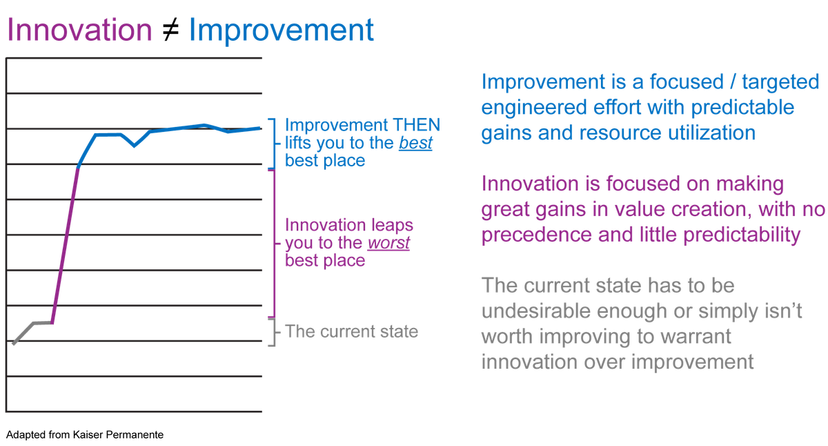 Improvement is not innovation