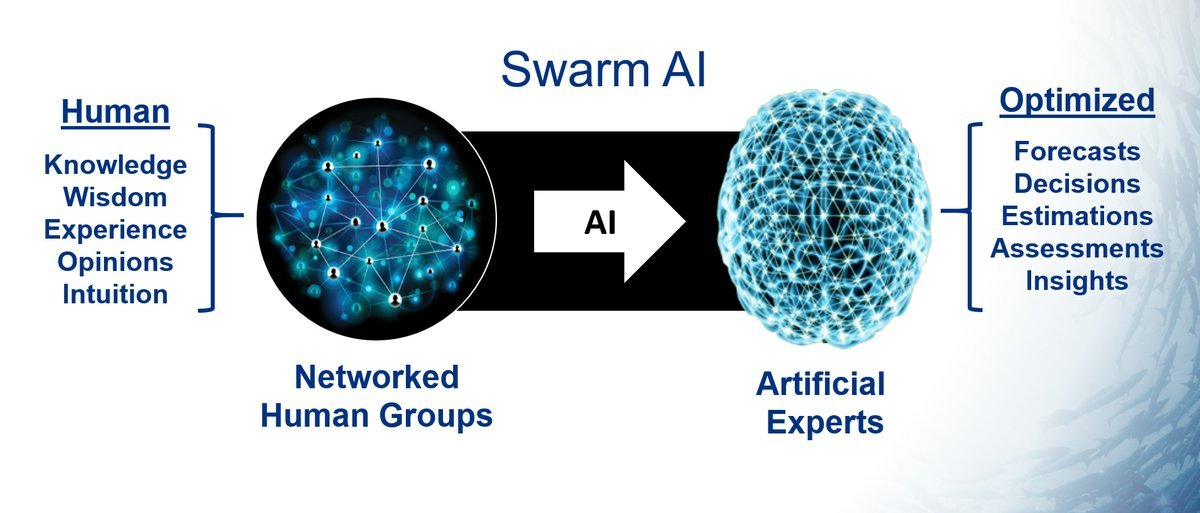 Swarm AI diagram