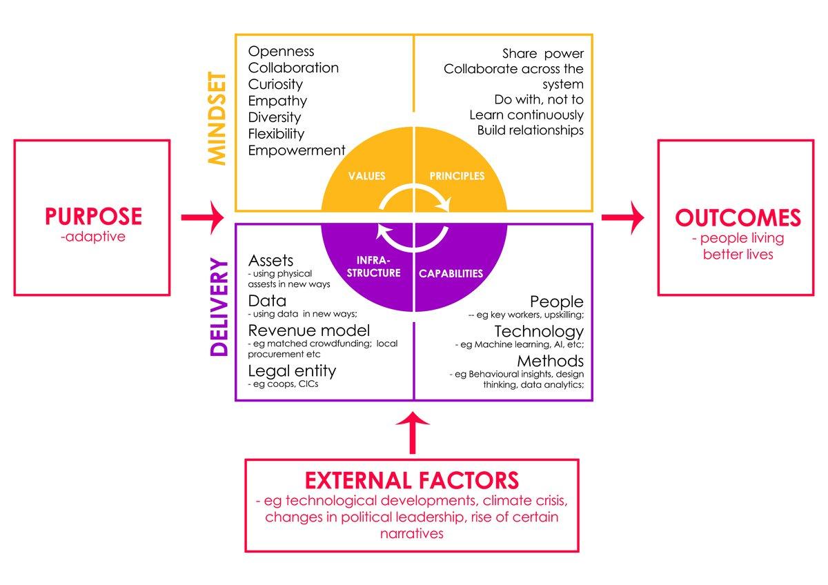 New Operating Model Framework
