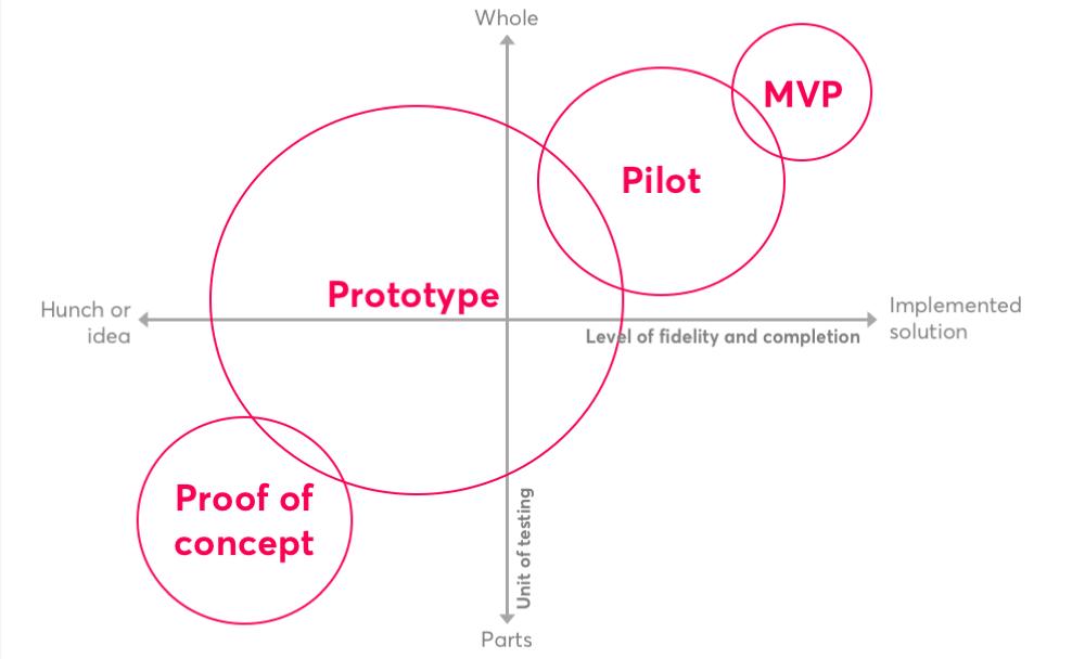 Nesta_PoC-Prototype-Pilot-MVP_diagram.png