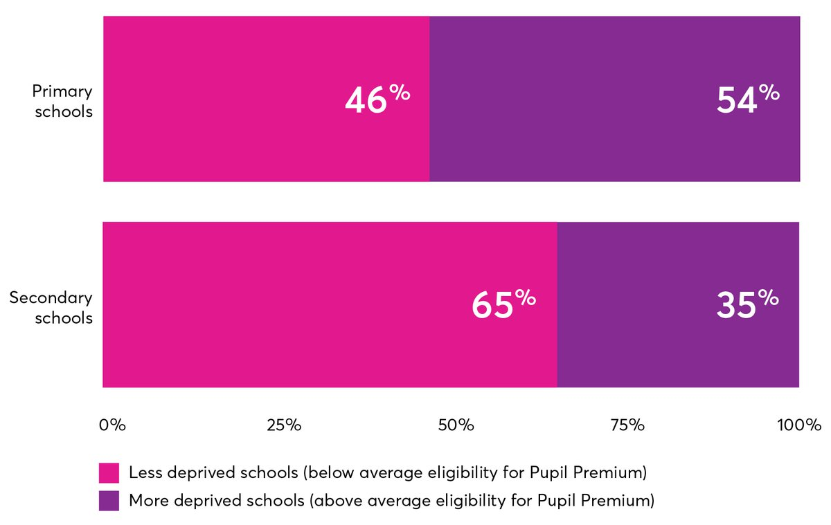 Opportunity lost Chart 2- Schools taking part in invention schemes, by level of deprivation