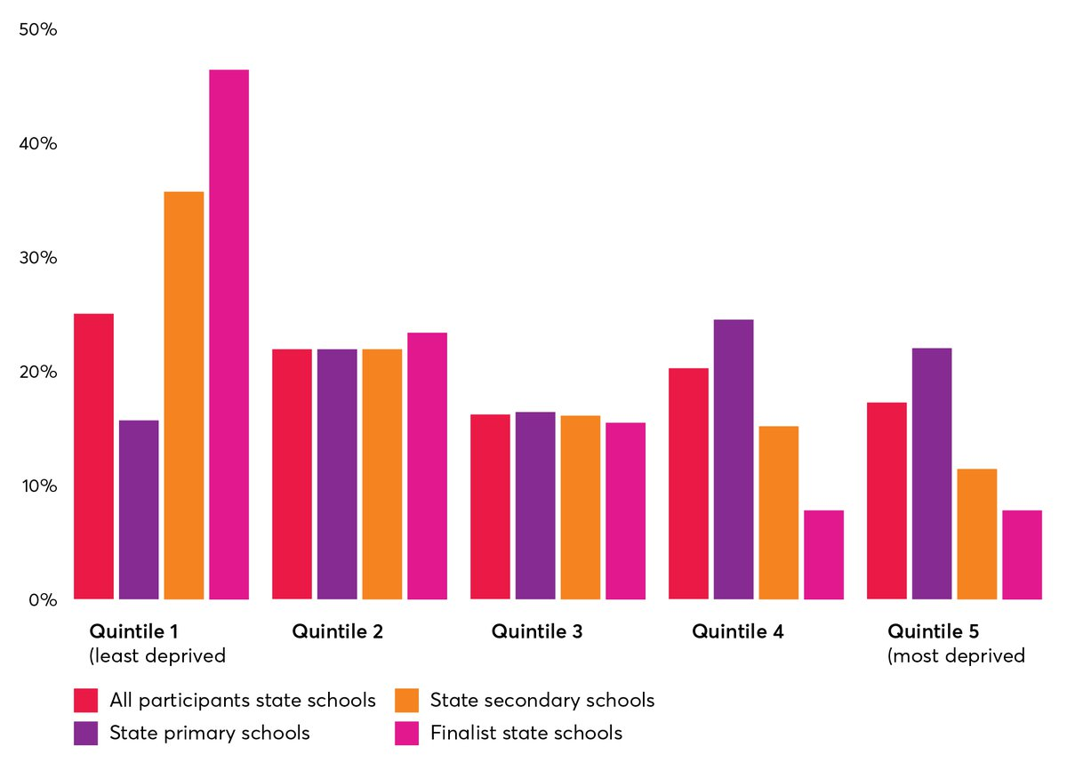 Opportunity lost Chart 3- Schools taking part in invention schemes, by deprivation quintile