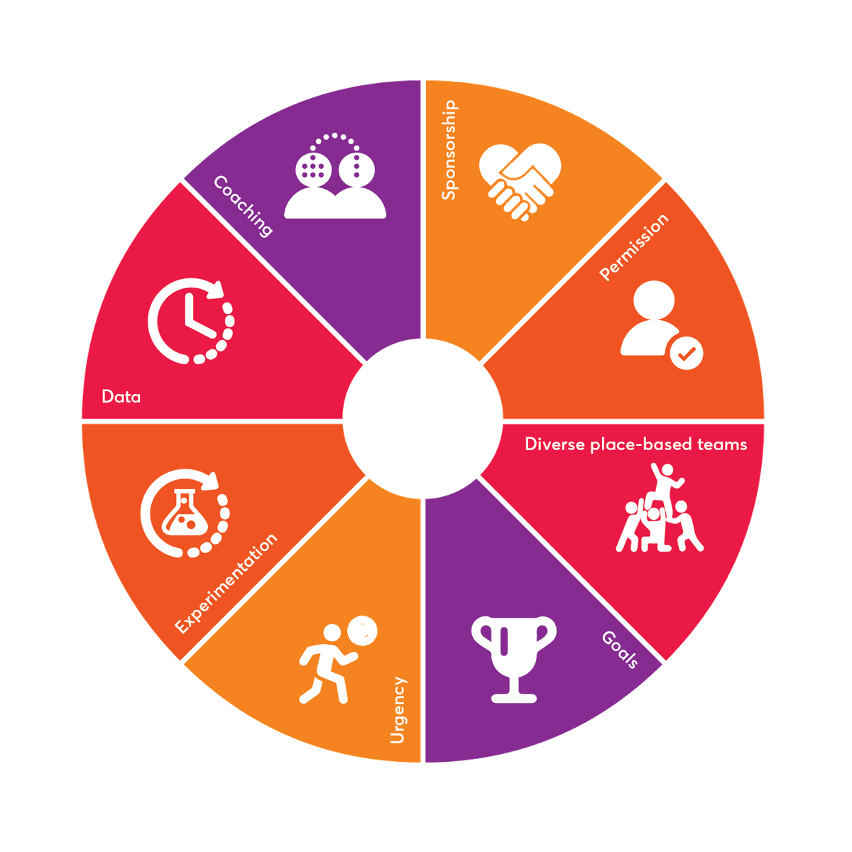 People Powered Results wheel graphic