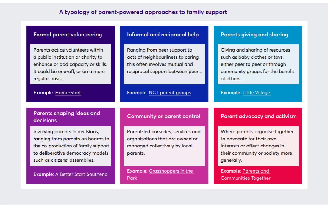 Parents helping parents typology