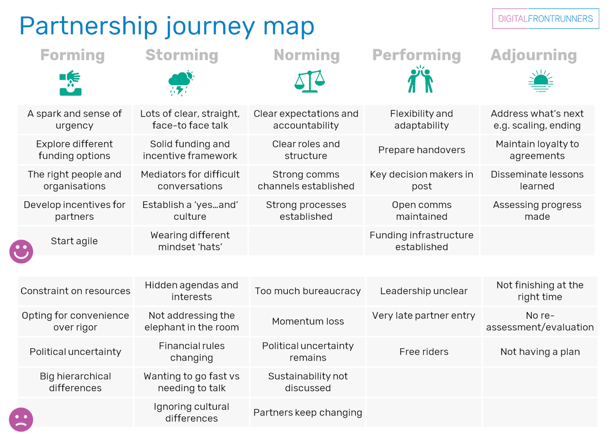 Summary of partnership journey maps